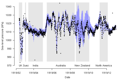 Sea-level pressures from HMS New Zealand in 1919